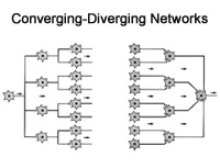 Converging Networks